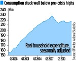 001 Consumption stuck well below pre-crisis highs